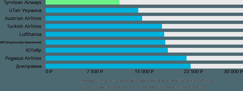 Динамика цен в зависимости от авиакомпании, совершающей перелет из Москвы в Львов