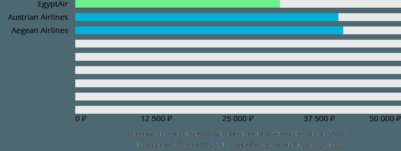 Динамика цен в зависимости от авиакомпании, совершающей перелет из Москвы в Луксор