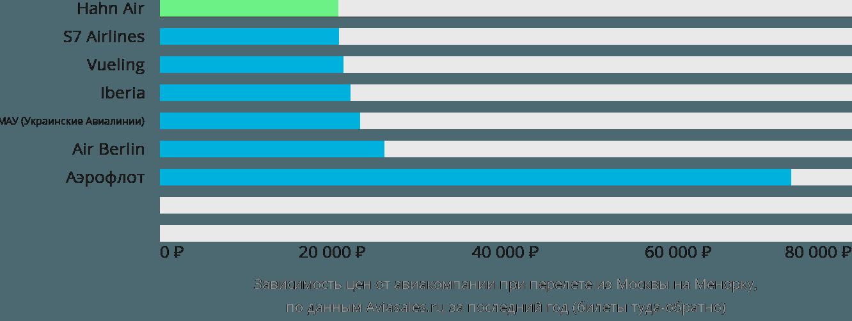 Динамика цен в зависимости от авиакомпании, совершающей перелет из Москвы на Менорку