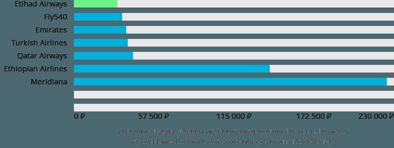Динамика цен в зависимости от авиакомпании, совершающей перелет из Москвы в Момбасу