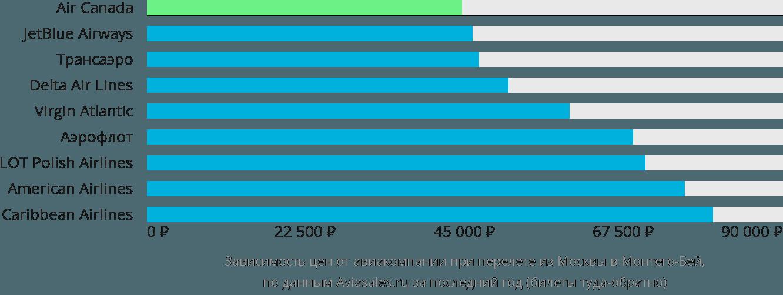 Динамика цен в зависимости от авиакомпании, совершающей перелет из Москвы в Монтего-Бей