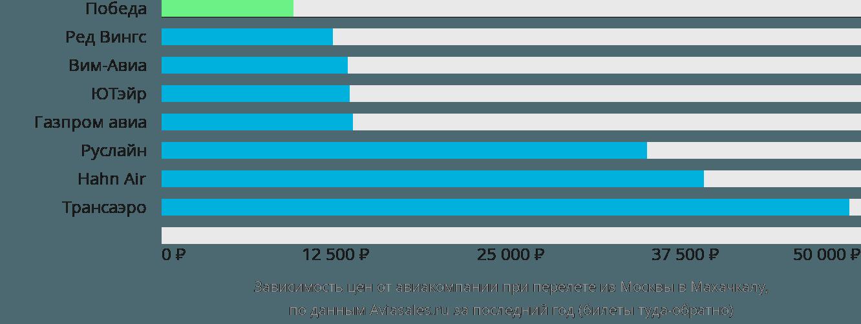 Динамика цен в зависимости от авиакомпании, совершающей перелет из Москвы в Махачкалу