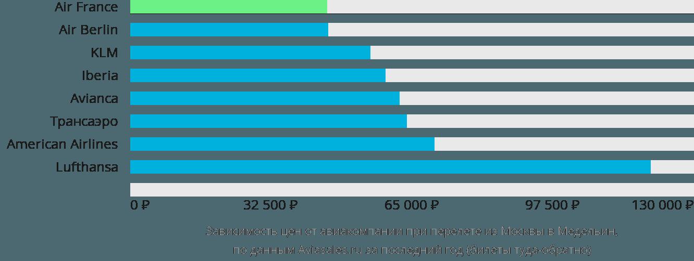 Динамика цен в зависимости от авиакомпании, совершающей перелет из Москвы в Медельин