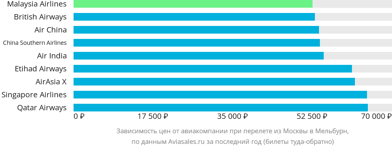Динамика цен в зависимости от авиакомпании, совершающей перелет из Москвы в Мельбурн