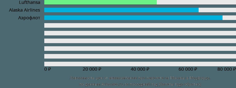 Динамика цен в зависимости от авиакомпании, совершающей перелет из Москвы в Медфорда