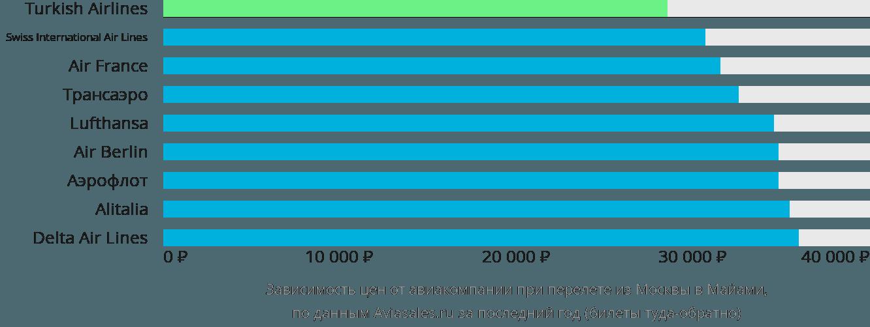 Динамика цен в зависимости от авиакомпании, совершающей перелет из Москвы в Майами