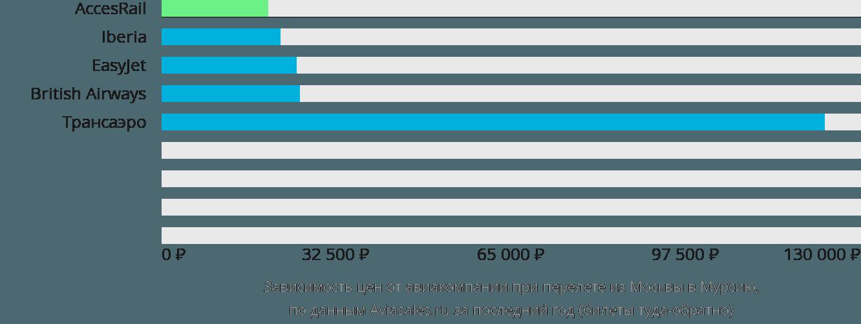 Динамика цен в зависимости от авиакомпании, совершающей перелет из Москвы в Мурсию