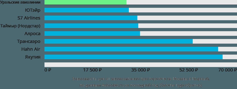 Динамика цен в зависимости от авиакомпании, совершающей перелет из Москвы в Мирный