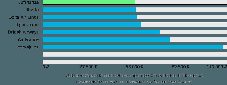 Динамика цен в зависимости от авиакомпании, совершающей перелет из Москвы в Монтеррей