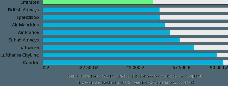 Динамика цен в зависимости от авиакомпании, совершающей перелёт из Москвы на Маврикий