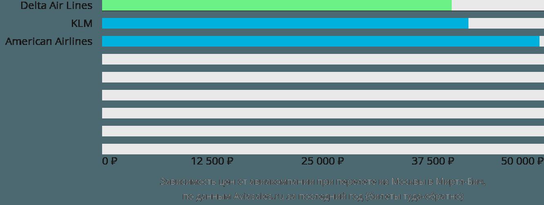 Динамика цен в зависимости от авиакомпании, совершающей перелет из Москвы в Миртл-Бич