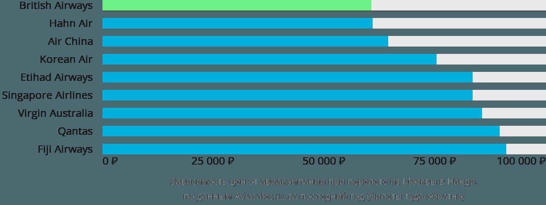 Динамика цен в зависимости от авиакомпании, совершающей перелет из Москвы в Нанди