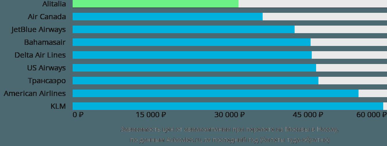 Динамика цен в зависимости от авиакомпании, совершающей перелет из Москвы в Нассау