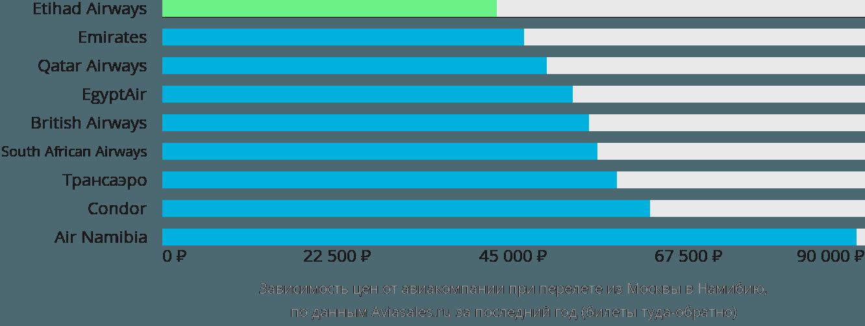 Динамика цен в зависимости от авиакомпании, совершающей перелет из Москвы в Намибию