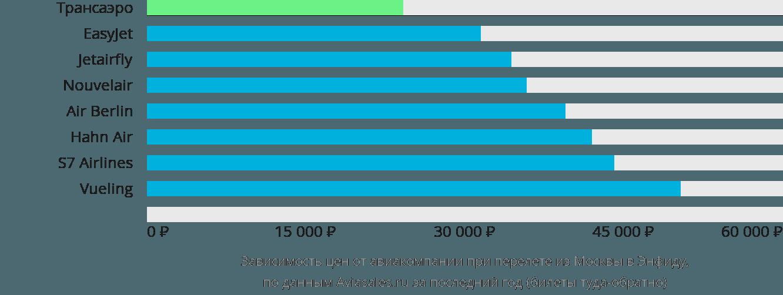 Динамика цен в зависимости от авиакомпании, совершающей перелет из Москвы в Энфиду