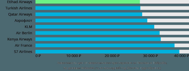 Динамика цен в зависимости от авиакомпании, совершающей перелет из Москвы в Найроби