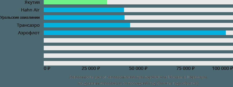 Динамика цен в зависимости от авиакомпании, совершающей перелет из Москвы в Нерюнгри