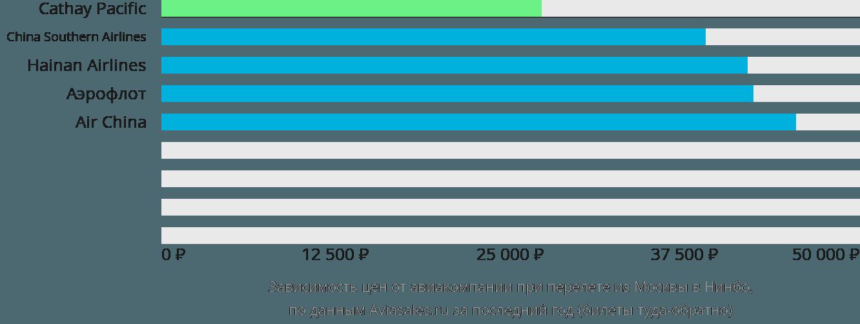 Динамика цен в зависимости от авиакомпании, совершающей перелет из Москвы в Нинбо