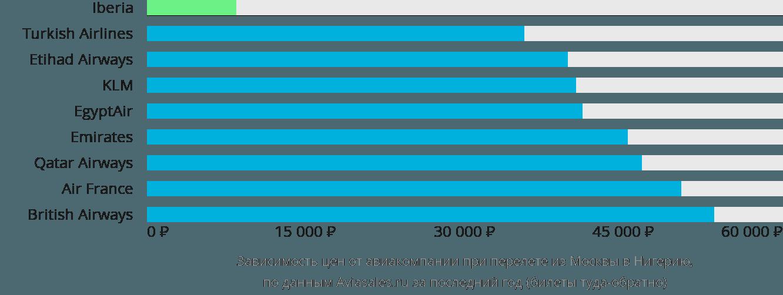 Динамика цен в зависимости от авиакомпании, совершающей перелет из Москвы в Нигерию