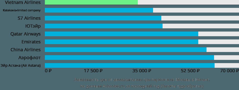 Динамика цен в зависимости от авиакомпании, совершающей перелет из Москвы в Нячанг