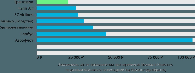 Динамика цен в зависимости от авиакомпании, совершающей перелет из Москвы в Норильск