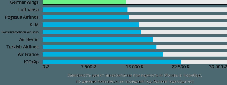 Динамика цен в зависимости от авиакомпании, совершающей перелет из Москвы в Нюрнберг