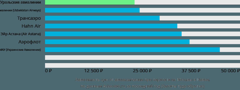 Динамика цен в зависимости от авиакомпании, совершающей перелет из Москвы в Навои