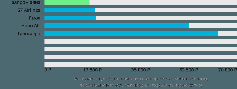 Динамика цен в зависимости от авиакомпании, совершающей перелет из Москвы в Надым