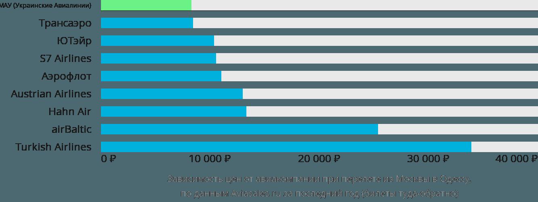 Динамика цен в зависимости от авиакомпании, совершающей перелет из Москвы в Одессу