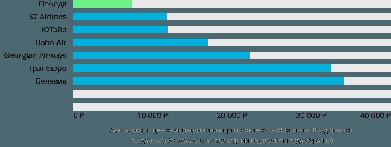 Динамика цен в зависимости от авиакомпании, совершающей перелет из Москвы во Владикавказ