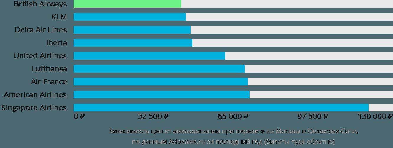 Динамика цен в зависимости от авиакомпании, совершающей перелет из Москвы в Оклахома-Сити