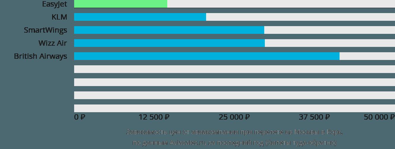 Динамика цен в зависимости от авиакомпании, совершающей перелет из Москвы в Корк