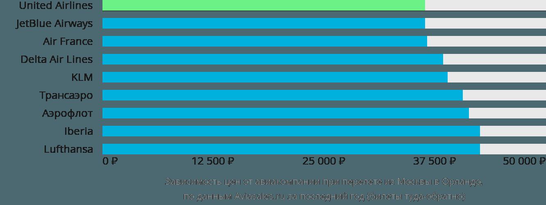 Динамика цен в зависимости от авиакомпании, совершающей перелет из Москвы в Орландо