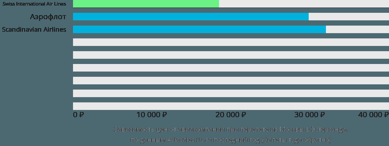 Динамика цен в зависимости от авиакомпании, совершающей перелет из Москвы в Эстерсунда