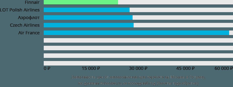 Динамика цен в зависимости от авиакомпании, совершающей перелет из Москвы в Остраву