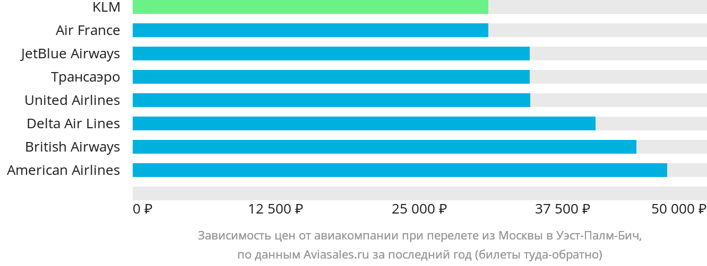 Динамика цен в зависимости от авиакомпании, совершающей перелет из Москвы в Уэст-Палм-Бич