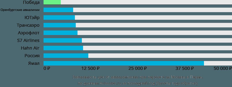 Динамика цен в зависимости от авиакомпании, совершающей перелет из Москвы в Пермь