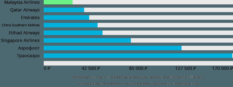 Динамика цен в зависимости от авиакомпании, совершающей перелет из Москвы в Пенанг
