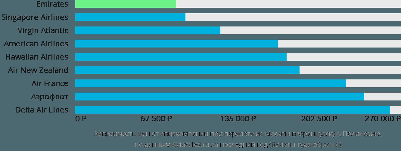 Динамика цен в зависимости от авиакомпании, совершающей перелет из Москвы в Французскую Полинезию