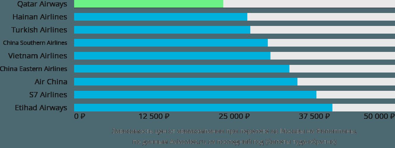 Динамика цен в зависимости от авиакомпании, совершающей перелёт из Москвы на Филиппины