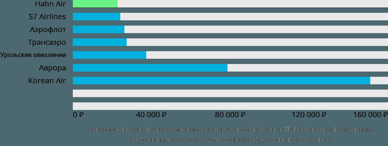 Динамика цен в зависимости от авиакомпании, совершающей перелет из Москвы в Петропавловск-Камчатский