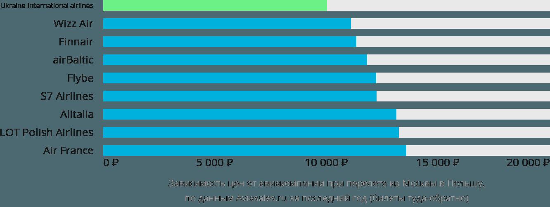 Динамика цен в зависимости от авиакомпании, совершающей перелет из Москвы в Польшу