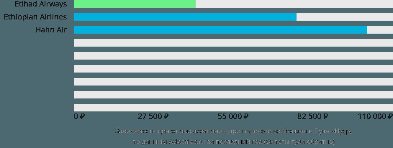 Динамика цен в зависимости от авиакомпании, совершающей перелет из Москвы в Пуэнт-Нуар