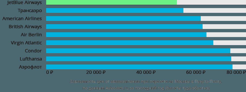 Динамика цен в зависимости от авиакомпании, совершающей перелет из Москвы в Пуэрто-Плату