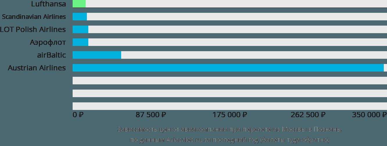 Динамика цен в зависимости от авиакомпании, совершающей перелет из Москвы в Познань