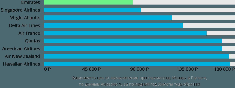 Динамика цен в зависимости от авиакомпании, совершающей перелет из Москвы в Папеэте