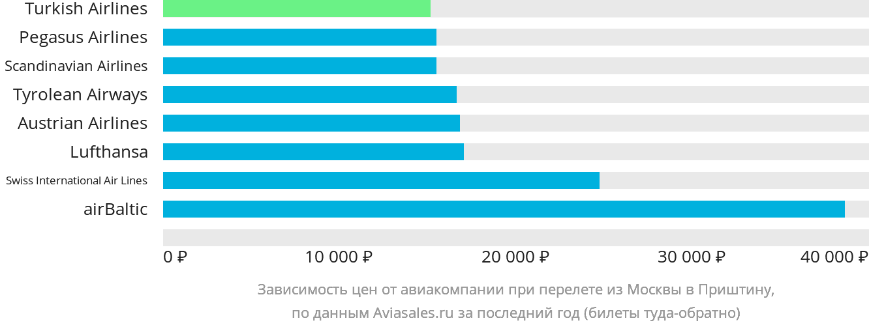 Динамика цен в зависимости от авиакомпании, совершающей перелет из Москвы в Приштину
