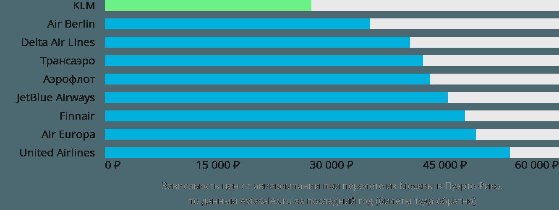 Динамика цен в зависимости от авиакомпании, совершающей перелет из Москвы в Пуэрто-Рико