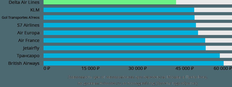 Динамика цен в зависимости от авиакомпании, совершающей перелет из Москвы в Пунта-Кану