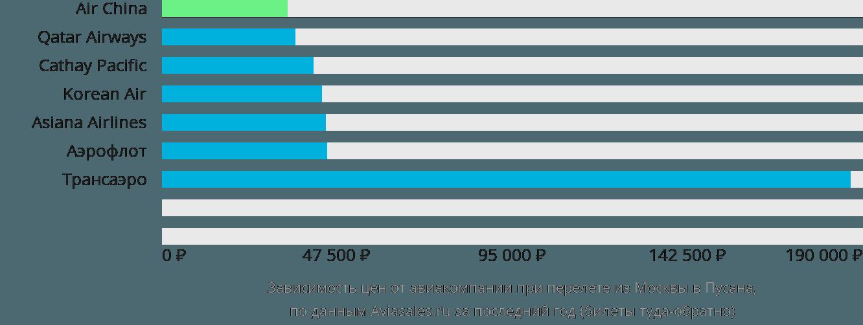 Динамика цен в зависимости от авиакомпании, совершающей перелет из Москвы в Пусана